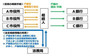 法定相続情報一覧図の相続手続利用のメリット