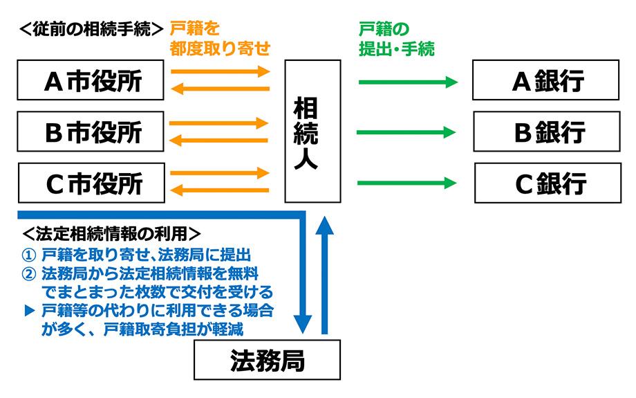 図表 法定相続情報利用による負担軽減