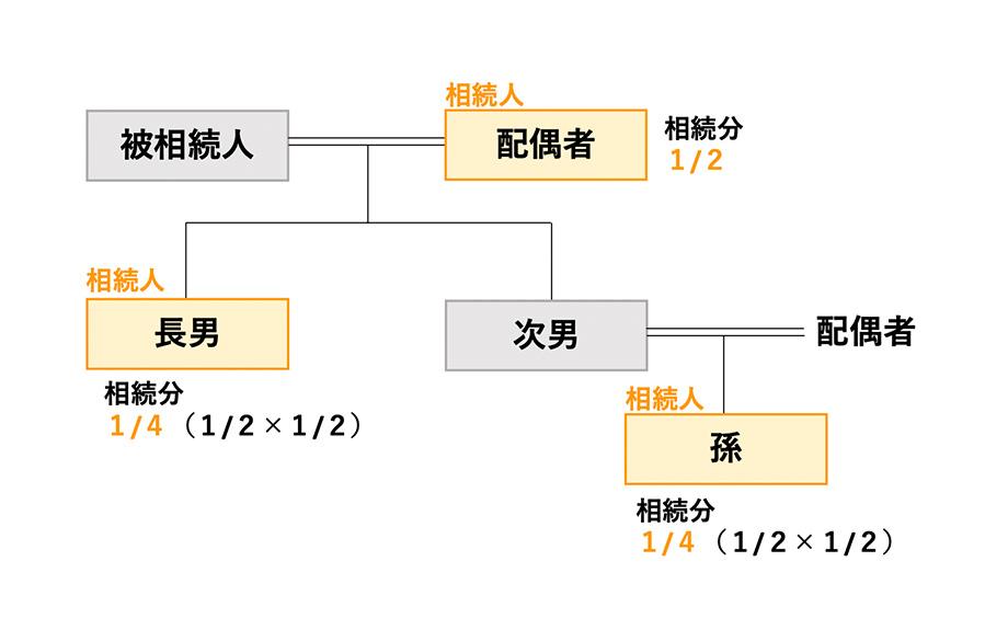 図表:被相続人の「孫」が相続人になるケース(代襲相続)