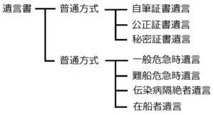 図表 遺言の種類