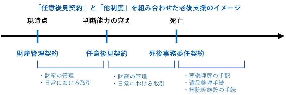 図表 任意後見契約と財産管理契約、死後事務委任契約