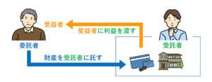 信託契約における関係図(委託者・受託者・受益者)