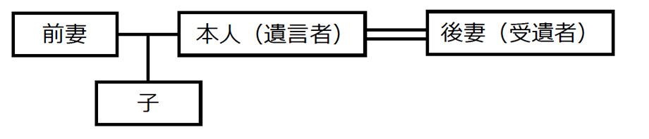 「二次相続」以降の財産承継者の指定