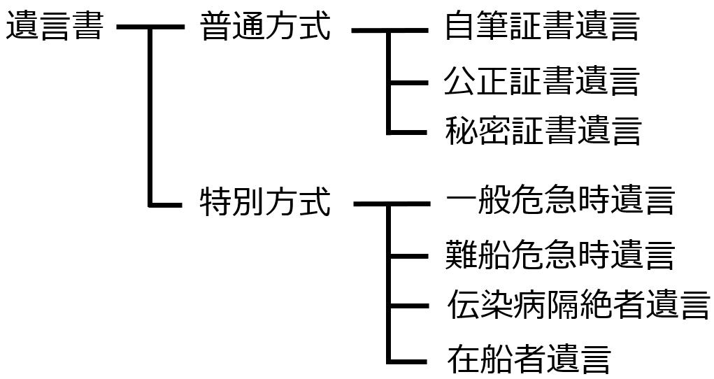 図解 遺言書の方式と種類