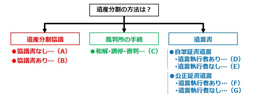 図解 三菱UFJ銀行の相続預貯金払戻しのための必要書類