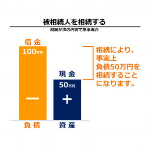 図表 相続のイメージ図