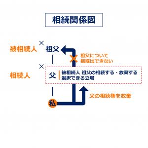 図表 相続関係図(相続放棄の効果)